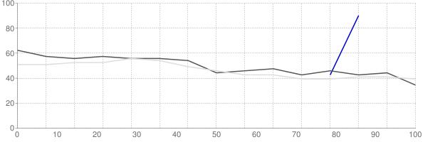 Rental vacancy rate in Missouri
